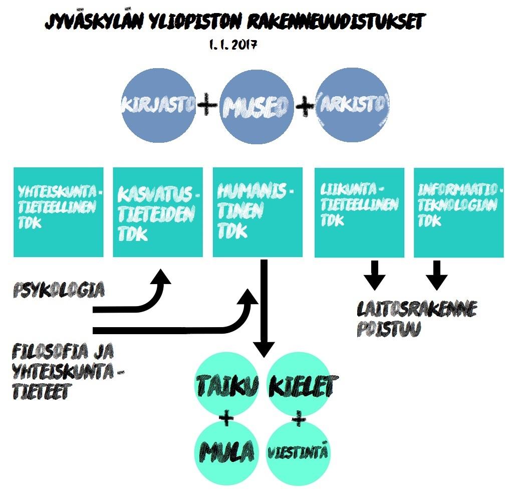 Jyväskylän yliopisto uudistuu: Mitä tapahtuu ja miten se vaikuttaa meihin?